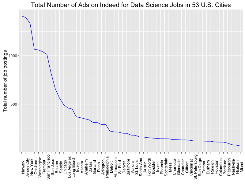 Analysis of Online Ads for Data Science Jobs